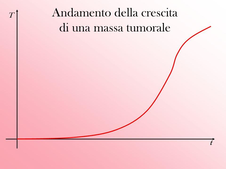 Andamento della crescita di una massa tumorale