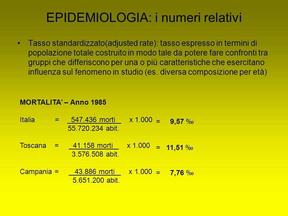 EPIDEMIOLOGIA: i numeri relativi