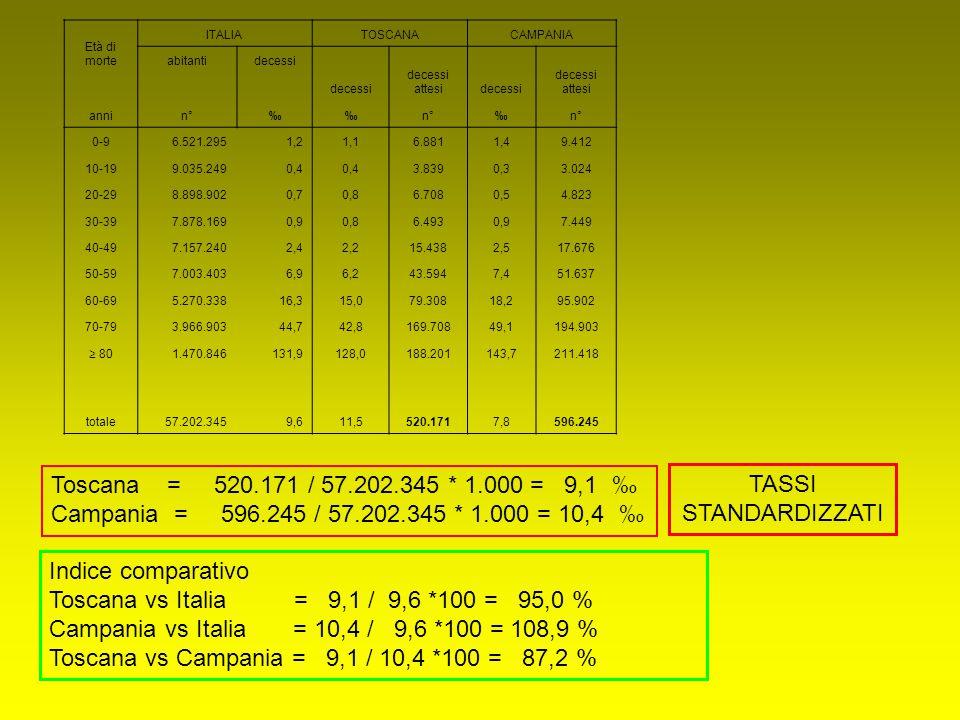 Toscana vs Italia = 9,1 / 9,6 *100 = 95,0 %