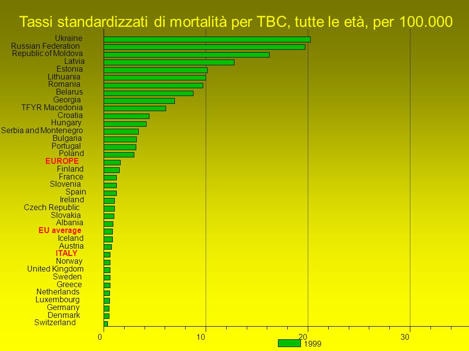 Tassi standardizzati di mortalità per TBC, tutte le età, per 100.000
