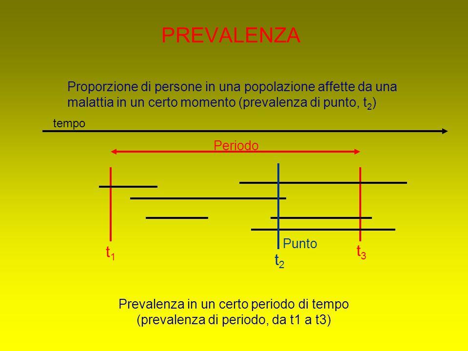 PREVALENZA Proporzione di persone in una popolazione affette da una malattia in un certo momento (prevalenza di punto, t2)
