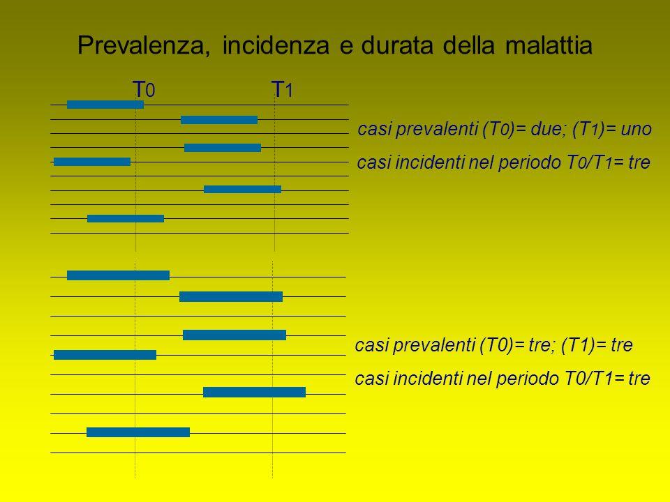 Prevalenza, incidenza e durata della malattia