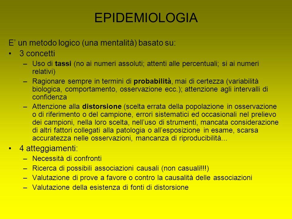 EPIDEMIOLOGIA E' un metodo logico (una mentalità) basato su: