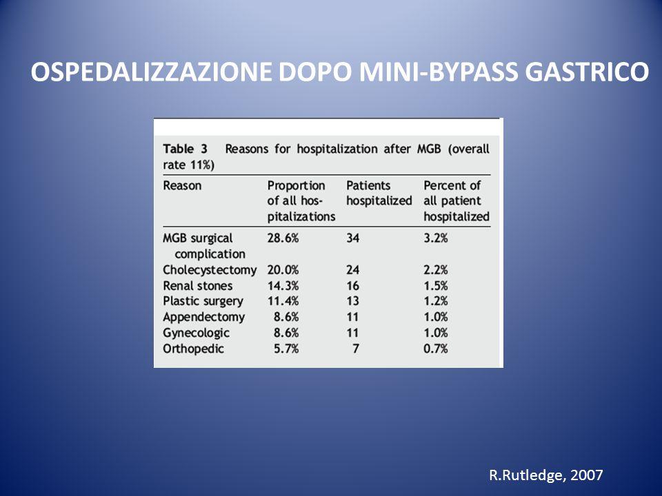 OSPEDALIZZAZIONE DOPO MINI-BYPASS GASTRICO