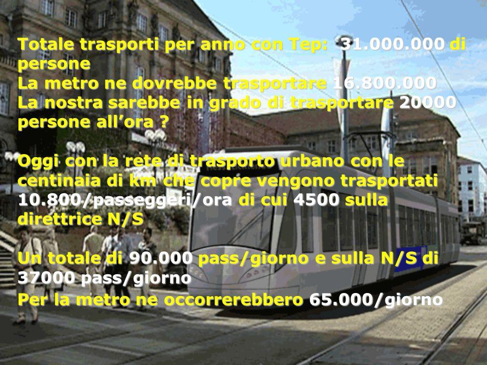 Totale trasporti per anno con Tep: 31. 000