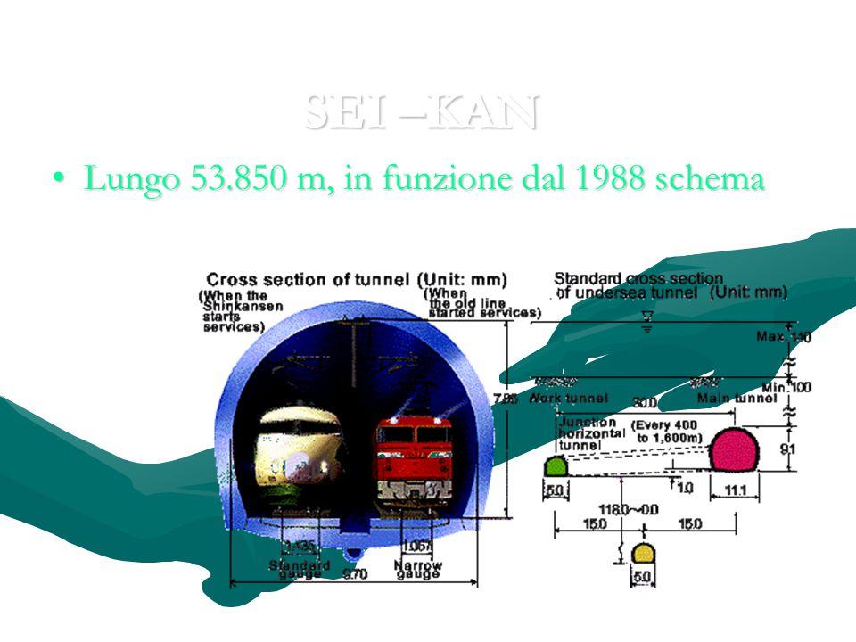 SEI –KAN Lungo 53.850 m, in funzione dal 1988 schema