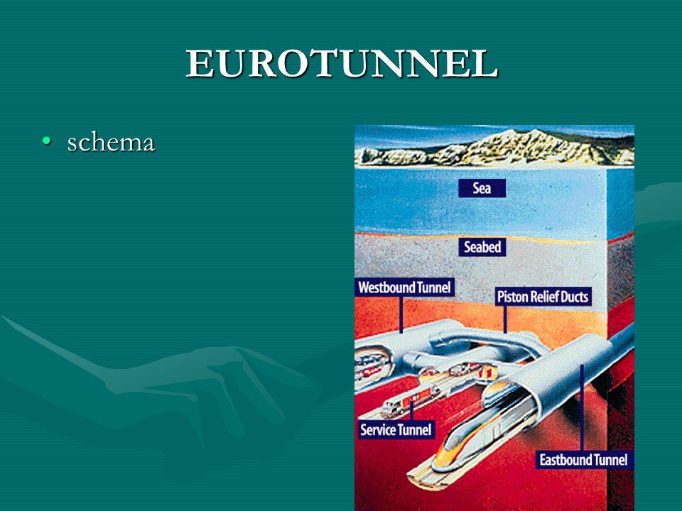 EUROTUNNEL schema