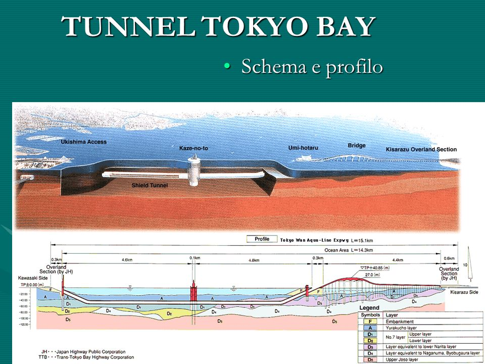 TUNNEL TOKYO BAY Schema e profilo