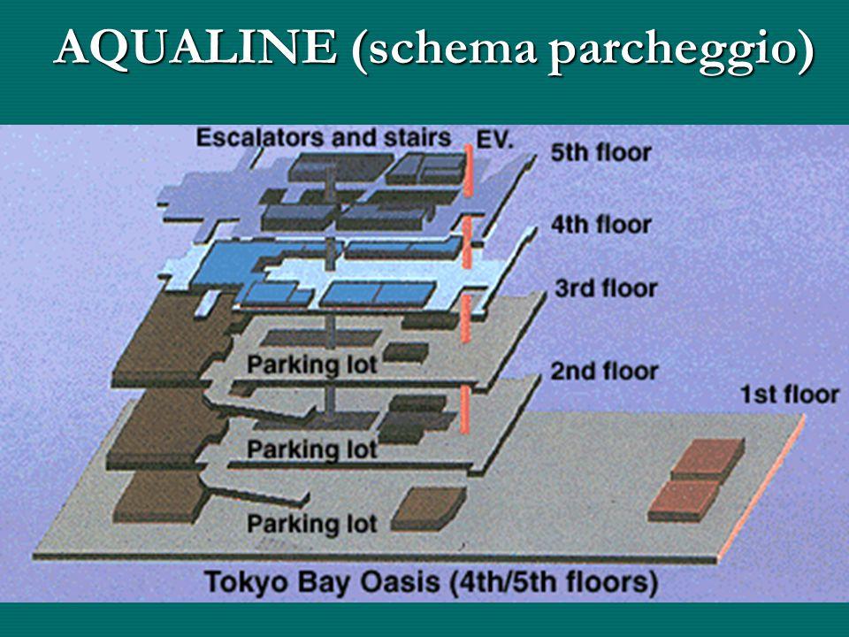 AQUALINE (schema parcheggio)