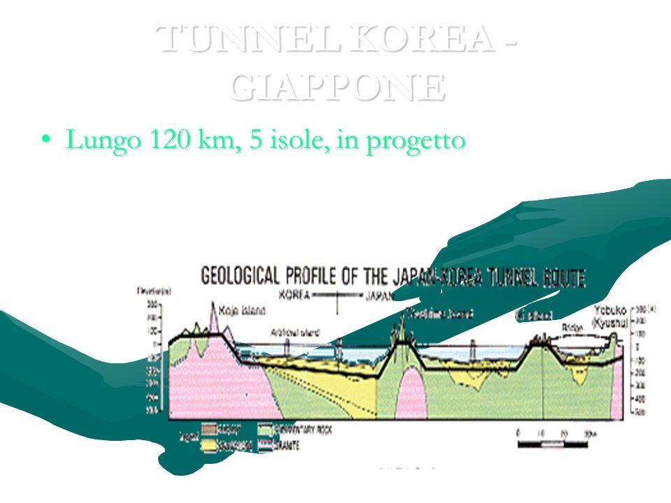 TUNNEL KOREA - GIAPPONE