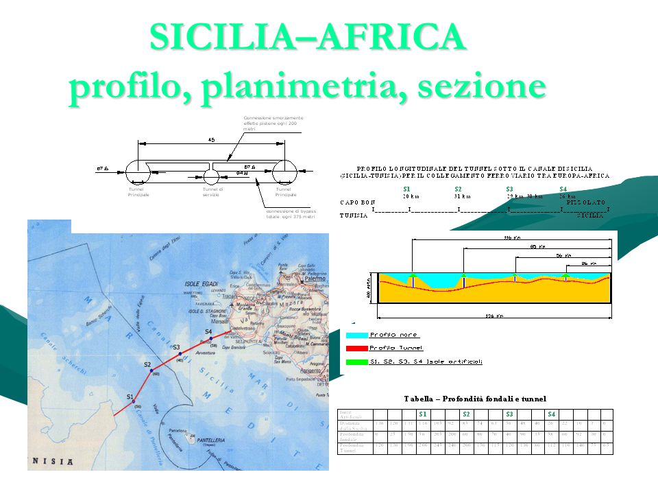 SICILIA–AFRICA profilo, planimetria, sezione