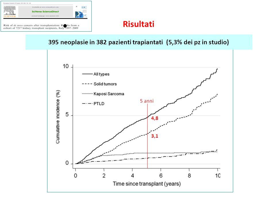 Risultati ● 395 neoplasie in 382 pazienti trapiantati (5,3% dei pz in studio) 5 anni 4,8 3,1 13