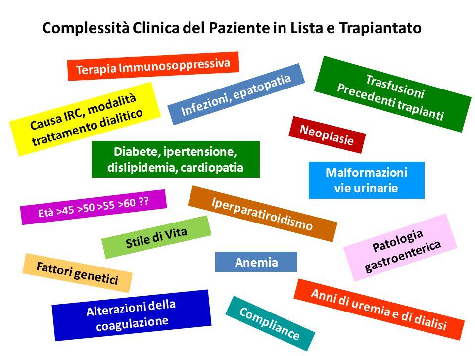 Complessità Clinica del Paziente in Lista e Trapiantato