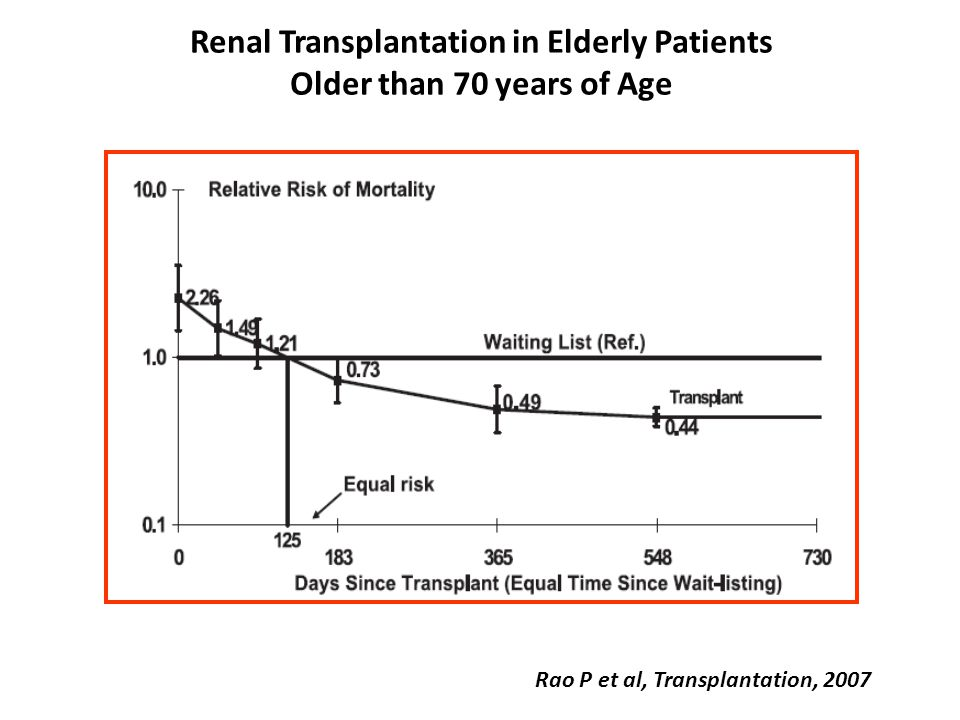 Renal Transplantation in Elderly Patients