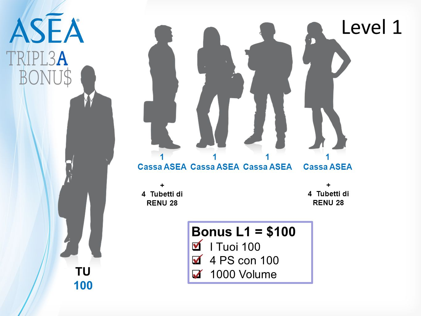 Level 1    Bonus L1 = $100 I Tuoi 100 4 PS con 100 1000 Volume TU