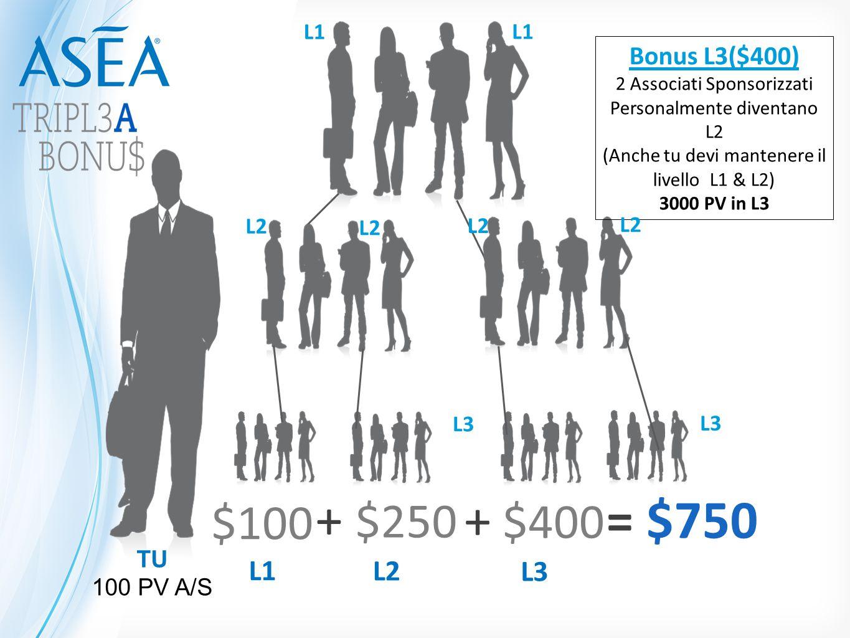 + $250 L2 + $400 L3 = $750 $100 L1 Bonus L3($400) L1 L1 L2 L2 L2 L2 L3