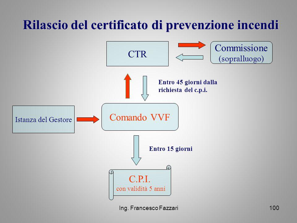 Rilascio del certificato di prevenzione incendi