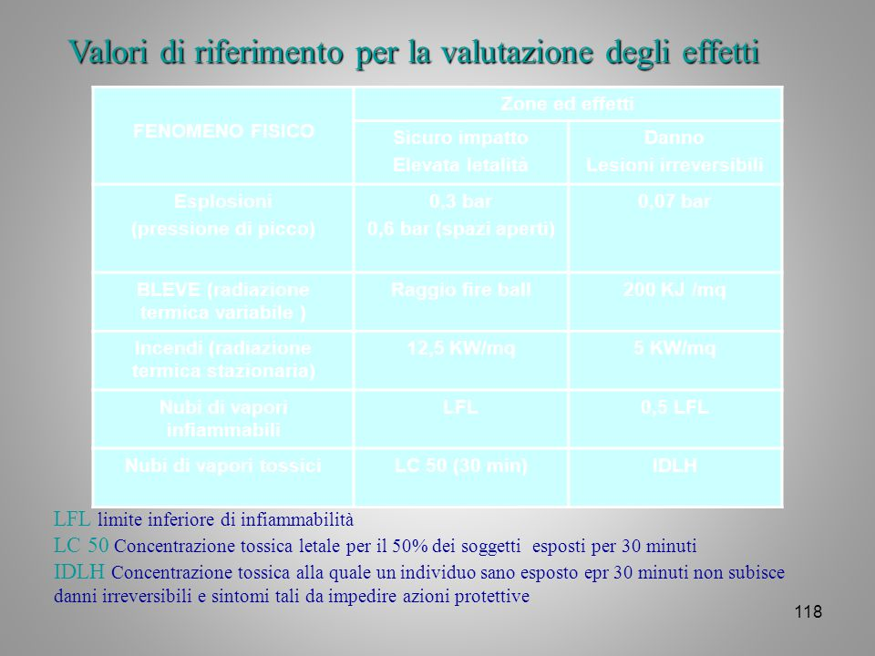Valori di riferimento per la valutazione degli effetti