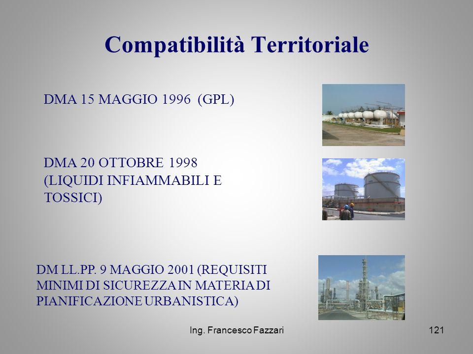 Compatibilità Territoriale