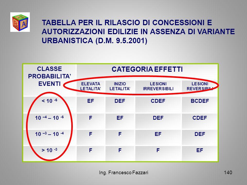 CLASSE PROBABILITA' EVENTI LESIONI IRREVERSIBILI