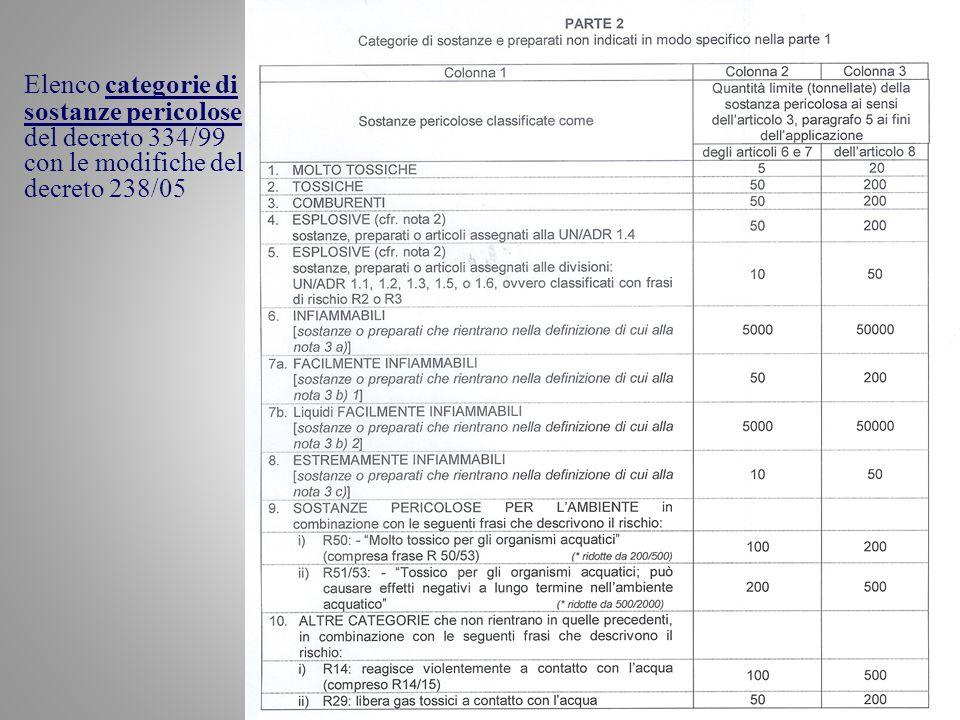 Elenco categorie di sostanze pericolose del decreto 334/99 con le modifiche del decreto 238/05