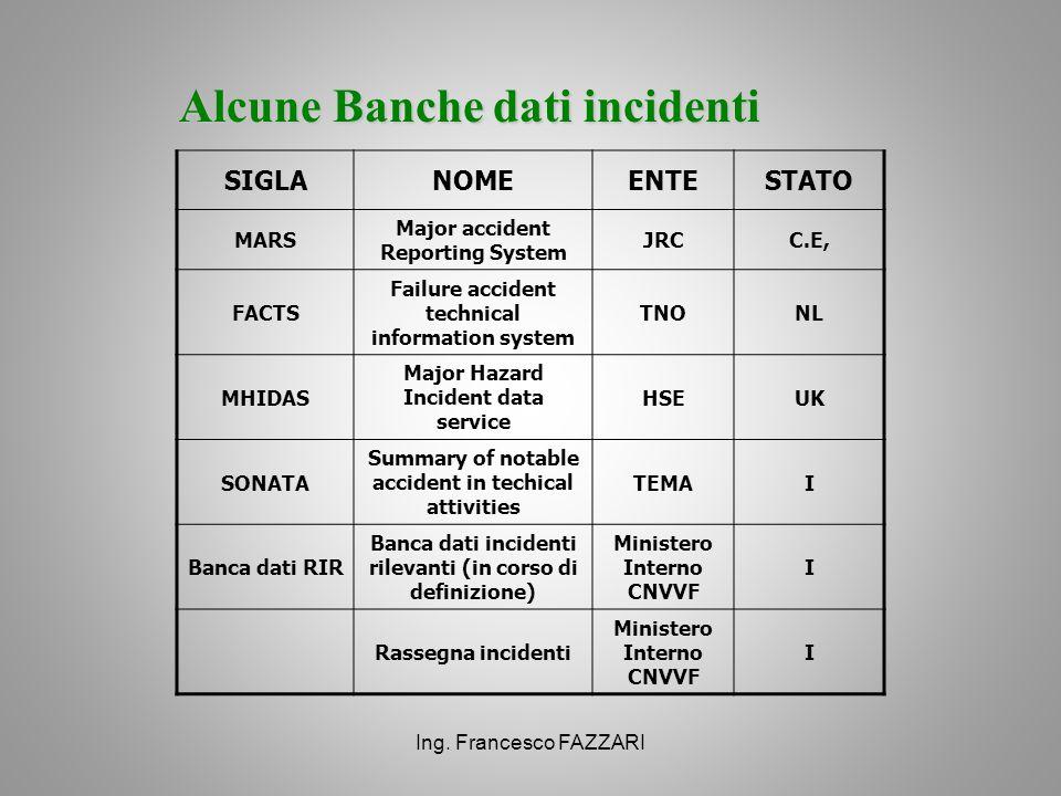 Alcune Banche dati incidenti