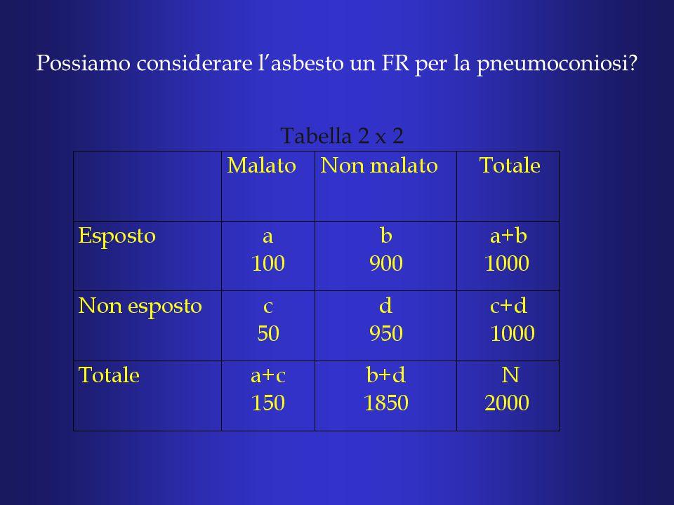 Possiamo considerare l'asbesto un FR per la pneumoconiosi