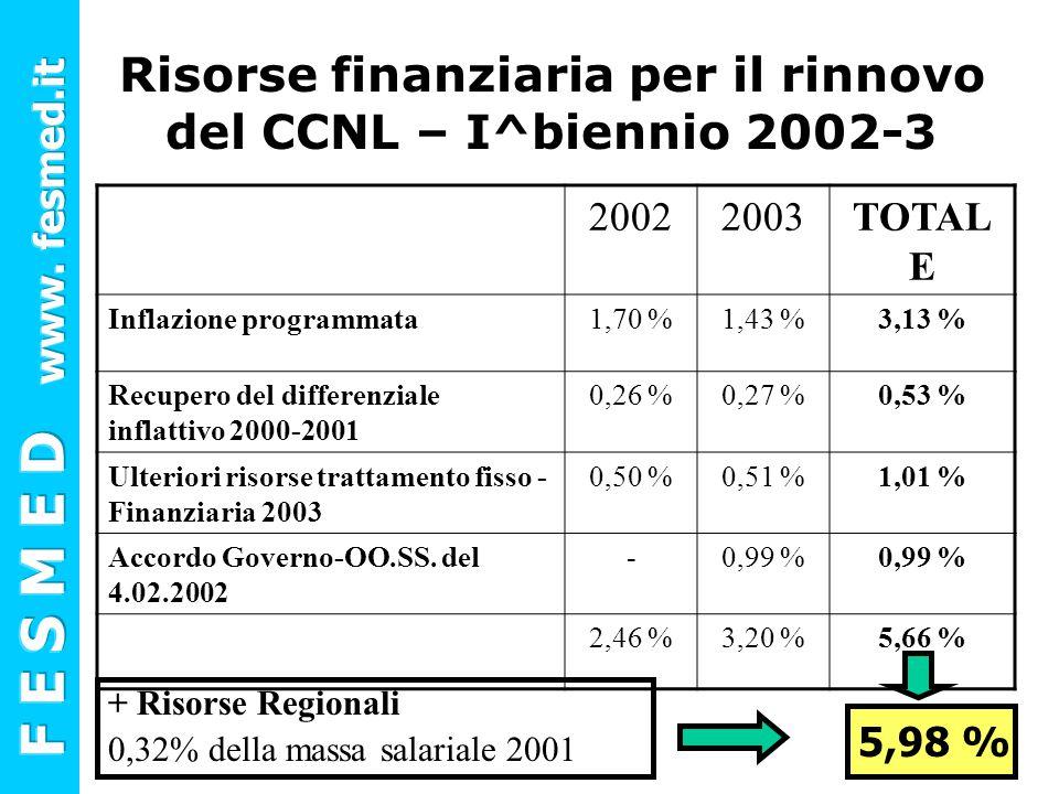 Risorse finanziaria per il rinnovo del CCNL – I^biennio 2002-3