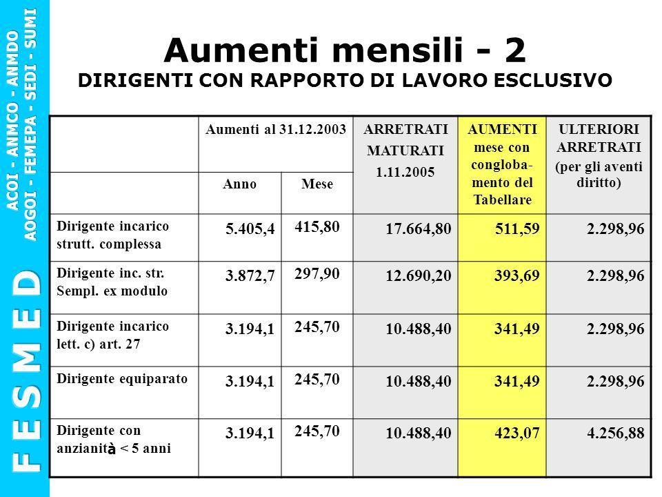 Aumenti mensili - 2 DIRIGENTI CON RAPPORTO DI LAVORO ESCLUSIVO