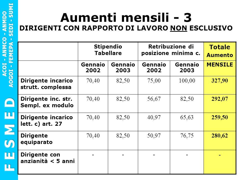 Aumenti mensili - 3 DIRIGENTI CON RAPPORTO DI LAVORO NON ESCLUSIVO