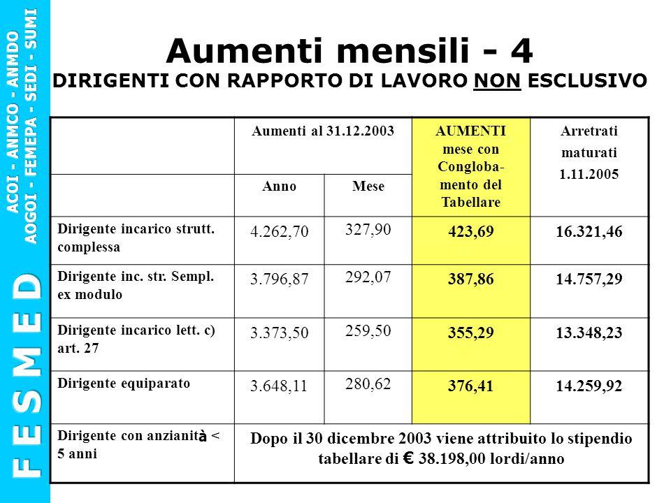 Aumenti mensili - 4 DIRIGENTI CON RAPPORTO DI LAVORO NON ESCLUSIVO