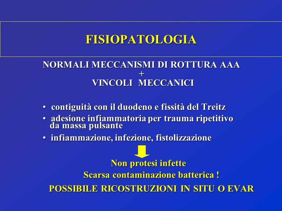 FISIOPATOLOGIA NORMALI MECCANISMI DI ROTTURA AAA + VINCOLI MECCANICI