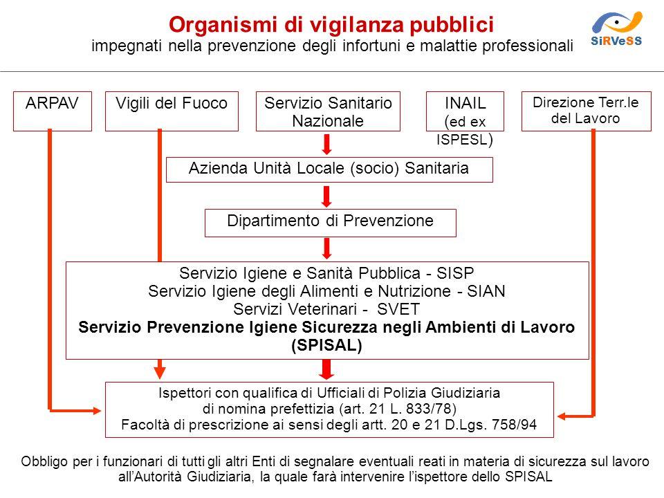 Servizio Prevenzione Igiene Sicurezza negli Ambienti di Lavoro