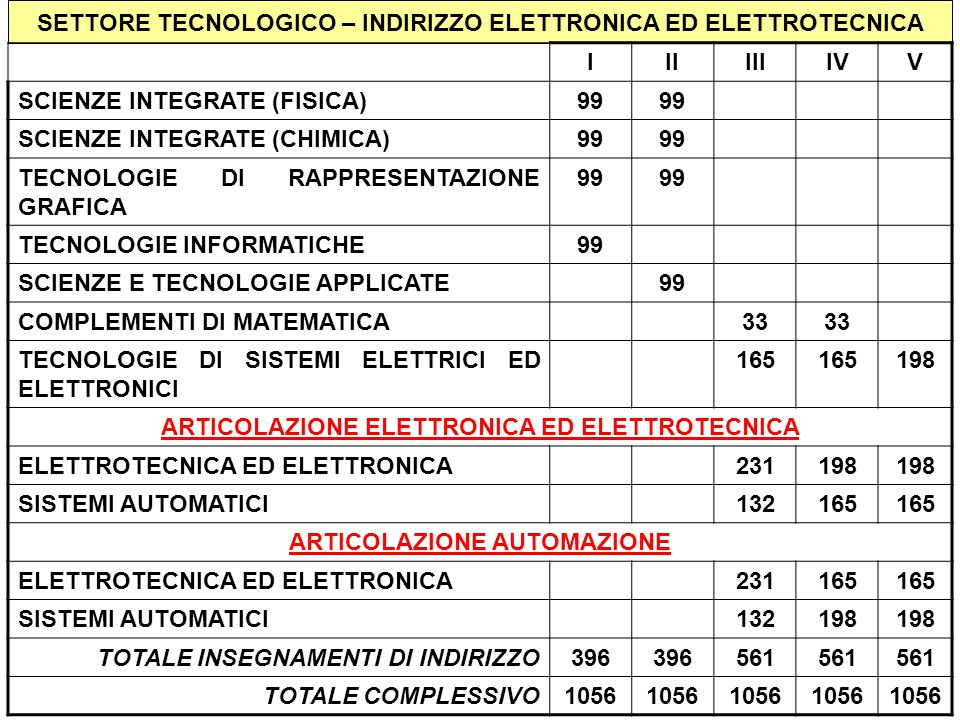 SETTORE TECNOLOGICO – INDIRIZZO ELETTRONICA ED ELETTROTECNICA I II III
