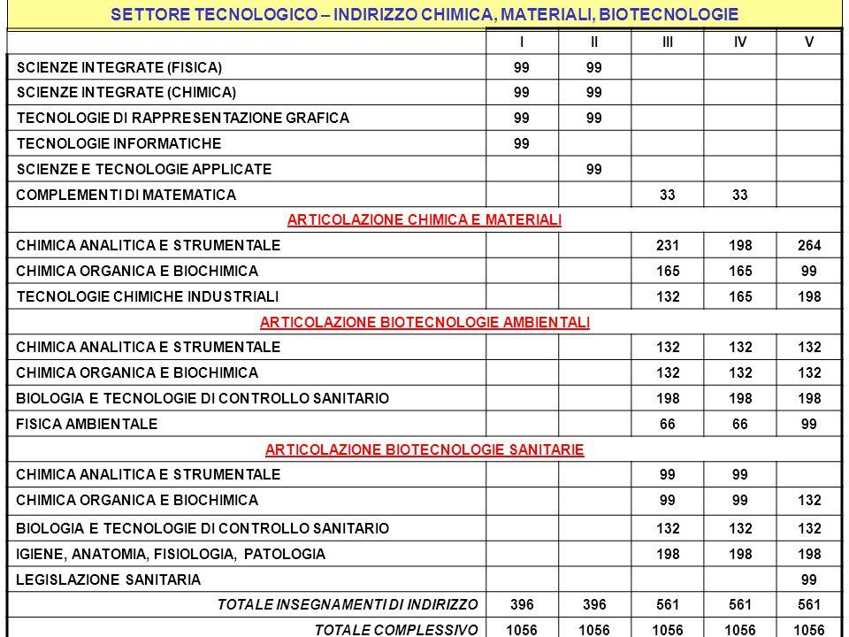 SETTORE TECNOLOGICO – INDIRIZZO CHIMICA, MATERIALI, BIOTECNOLOGIE
