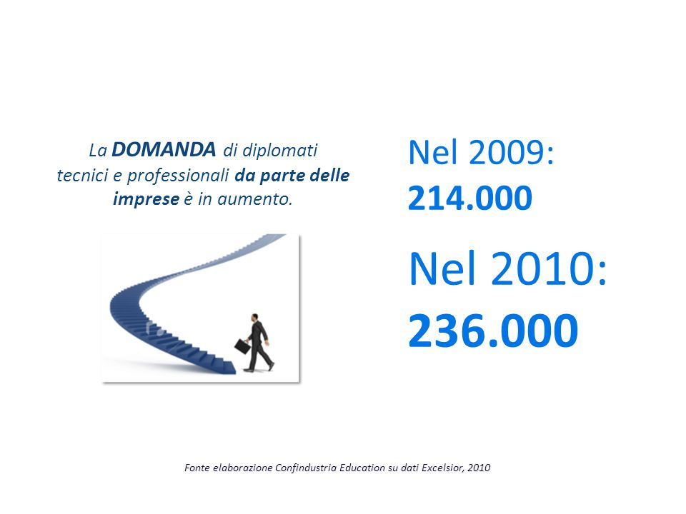 Nel 2010: 236.000 Nel 2009: 214.000 La DOMANDA di diplomati