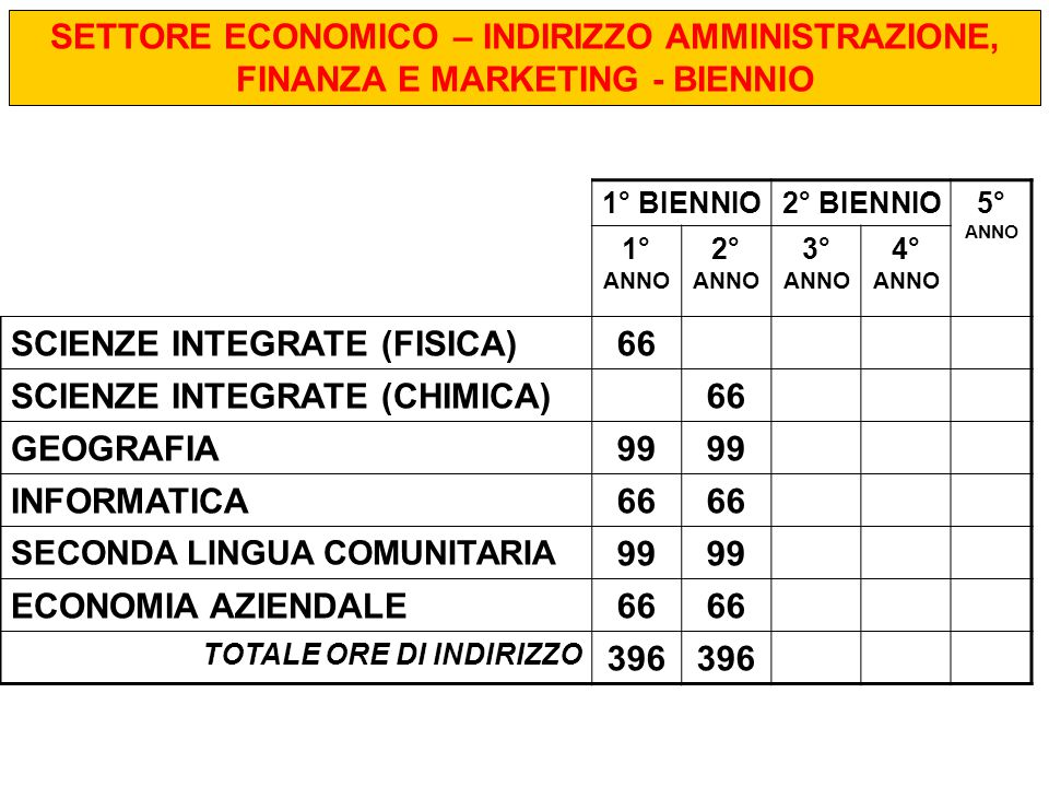 SCIENZE INTEGRATE (FISICA) 66 SCIENZE INTEGRATE (CHIMICA) GEOGRAFIA 99
