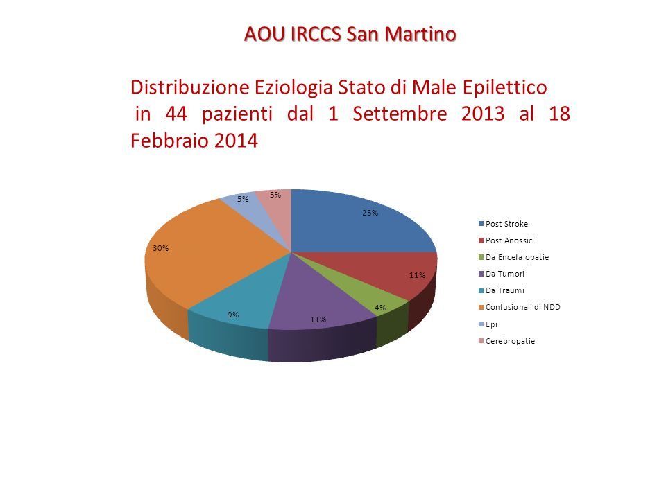 AOU IRCCS San Martino Distribuzione Eziologia Stato di Male Epilettico.