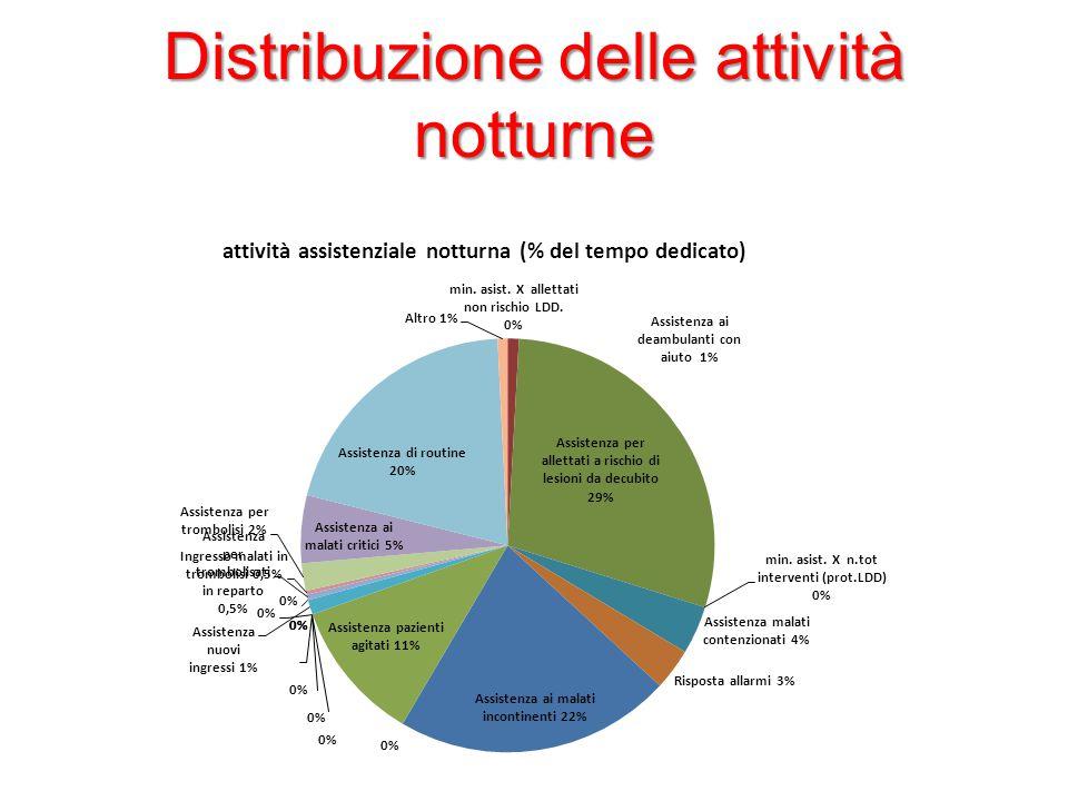 Distribuzione delle attività notturne