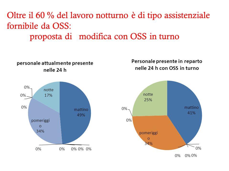 Oltre il 60 % del lavoro notturno è di tipo assistenziale fornibile da OSS: