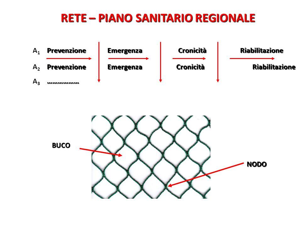 RETE – PIANO SANITARIO REGIONALE