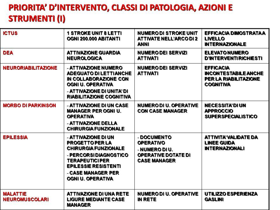 PRIORITA' D'INTERVENTO, CLASSI DI PATOLOGIA, AZIONI E STRUMENTI (I)