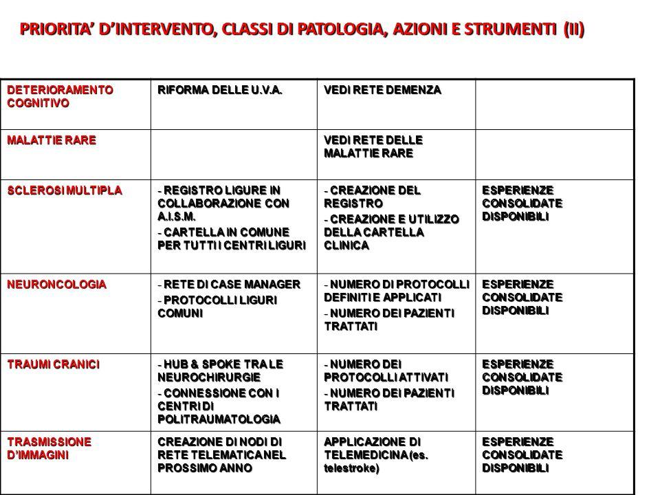 PRIORITA' D'INTERVENTO, CLASSI DI PATOLOGIA, AZIONI E STRUMENTI (II)