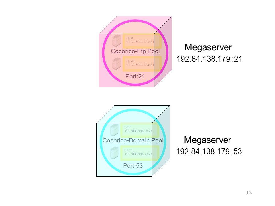 Megaserver 192.84.138.179 :21 Megaserver 192.84.138.179 :53