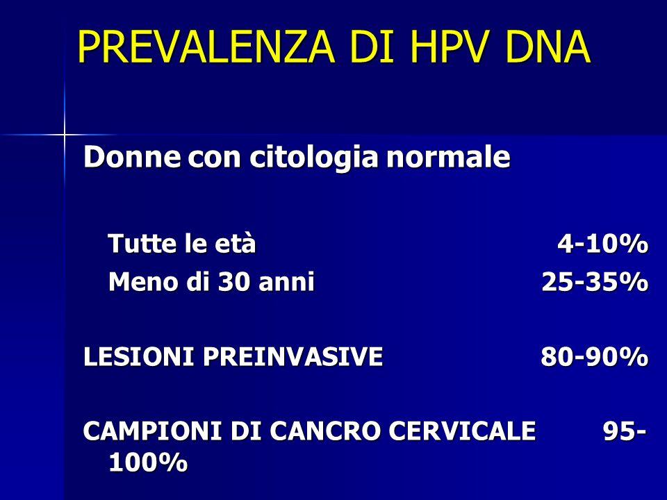 PREVALENZA DI HPV DNA Donne con citologia normale Tutte le età 4-10%