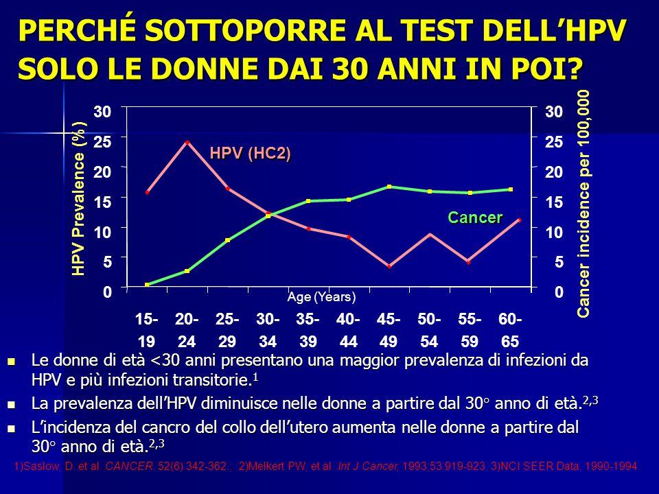 PERCHÉ SOTTOPORRE AL TEST DELL'HPV SOLO LE DONNE DAI 30 ANNI IN POI