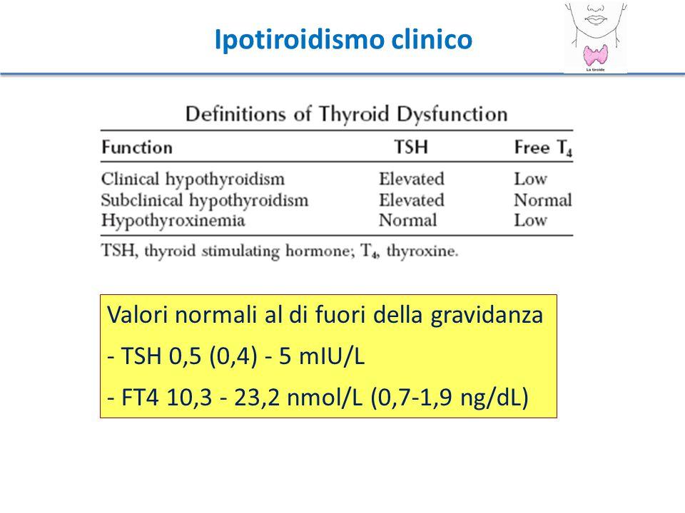 Ipotiroidismo clinico