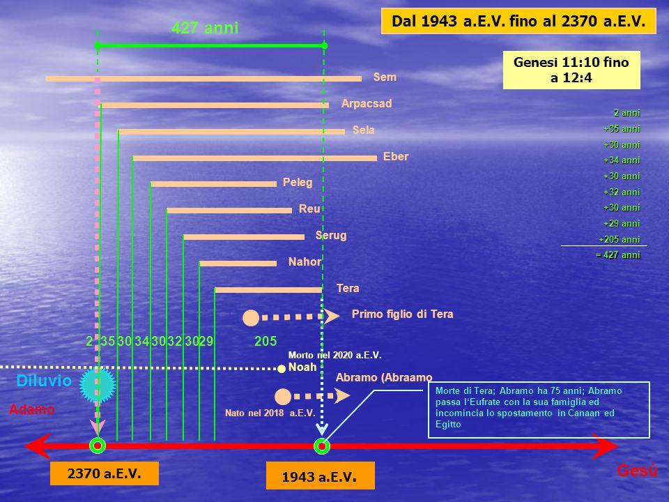 427 anni Diluvio Gesù Dal 1943 a.E.V. fino al 2370 a.E.V.