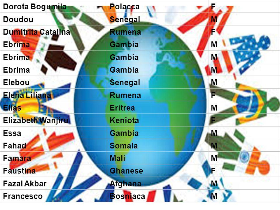 Dorota Bogumila Polacca. F. Doudou. Senegal. M. Dumitrita Catalina. Rumena. Ebrima. Gambia.