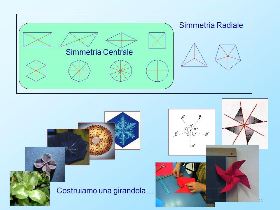 Simmetria Radiale Simmetria Centrale Costruiamo una girandola…